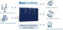 Powershell NetCmdlets