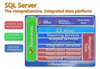 Microsoft SQL Server Service Pack 2